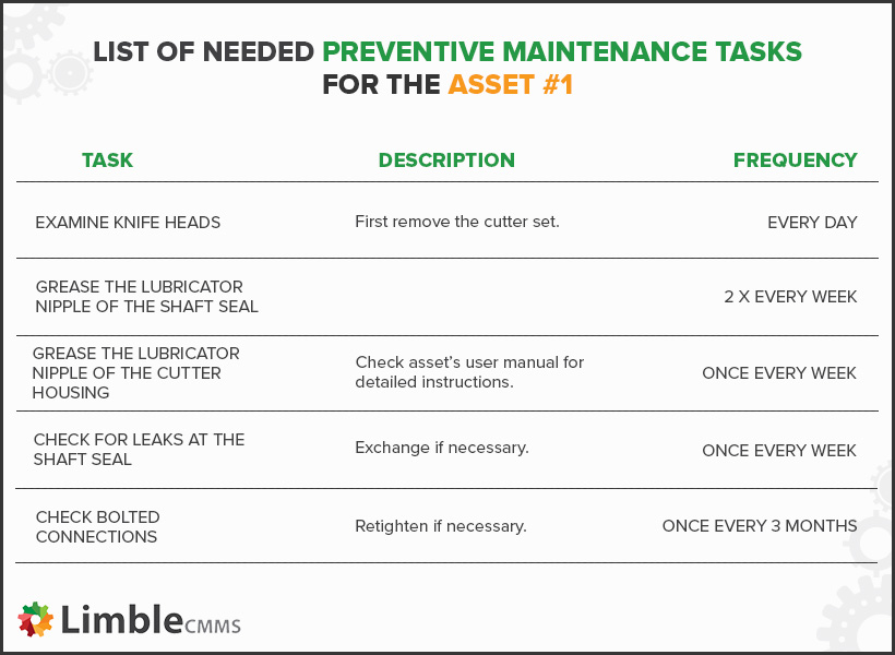 List of maintenance tasks example