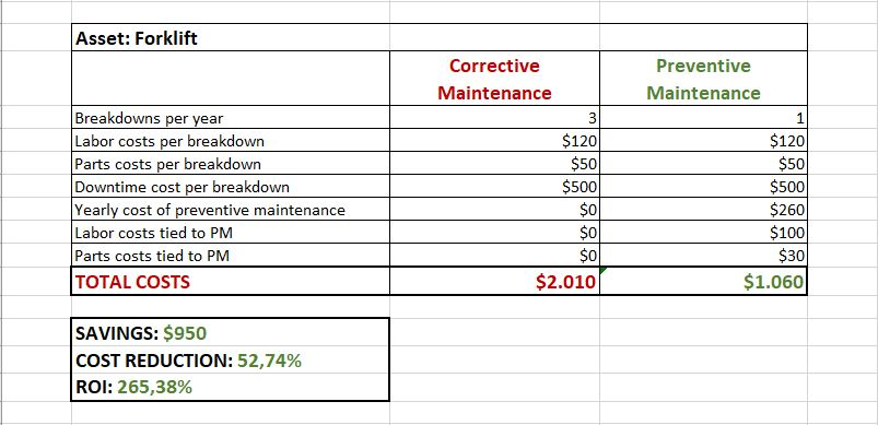 PM plan ROI calculation example