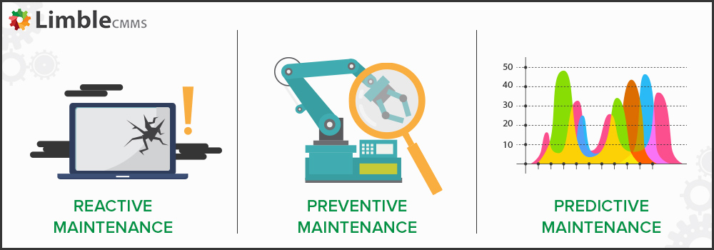 Reactive, preventive, predictive maintenance with RCM
