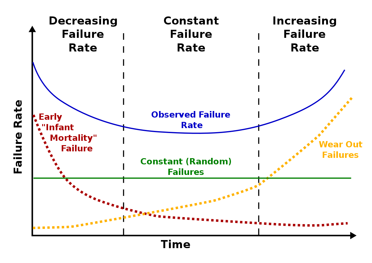 Maintenance Bathtub Curve