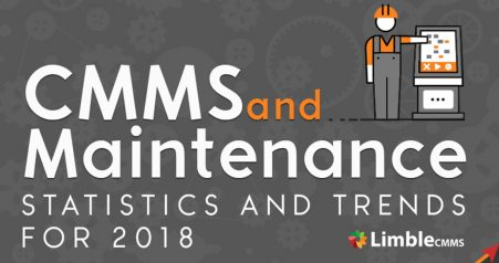 CMMS and Maintenena Statistics and Trends 2018 - Infographic