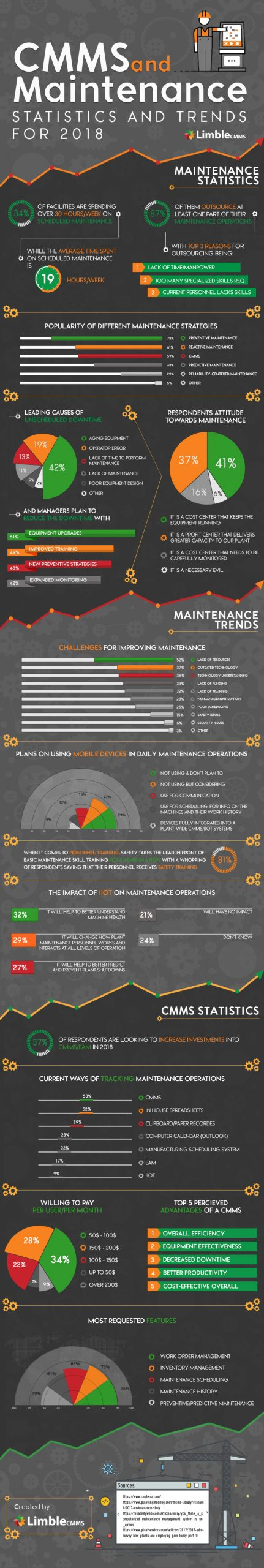 CMMS and Maintenance Statistics 2018