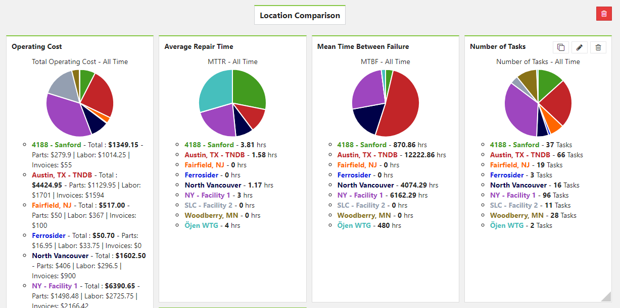 Compare location performance with CMMS