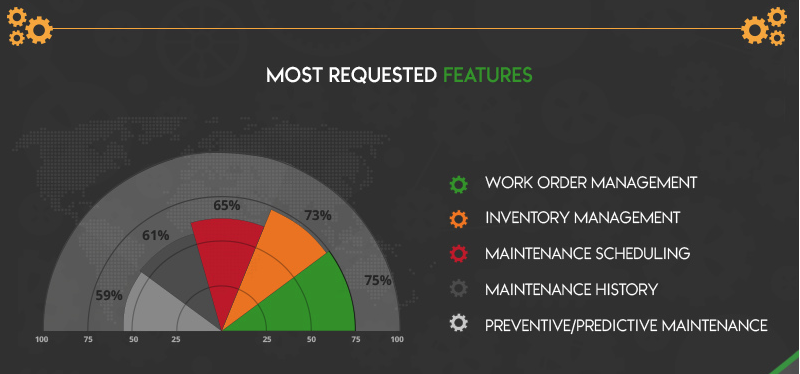 The most requested CMMS features