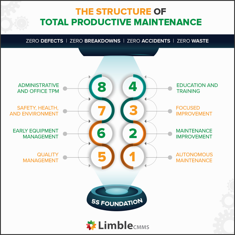 The structure of total productive maintenance - TPM pillars