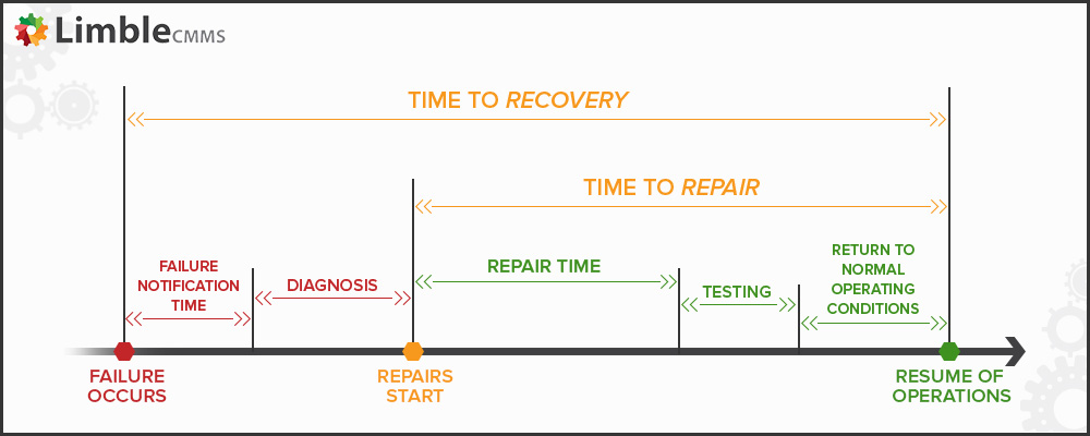 Mean time to repair vs Mean time to recovery
