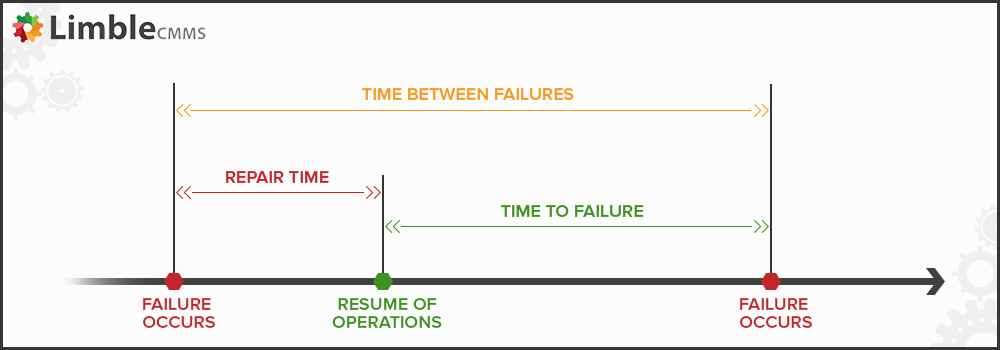 Mean time between failures (MTBF)