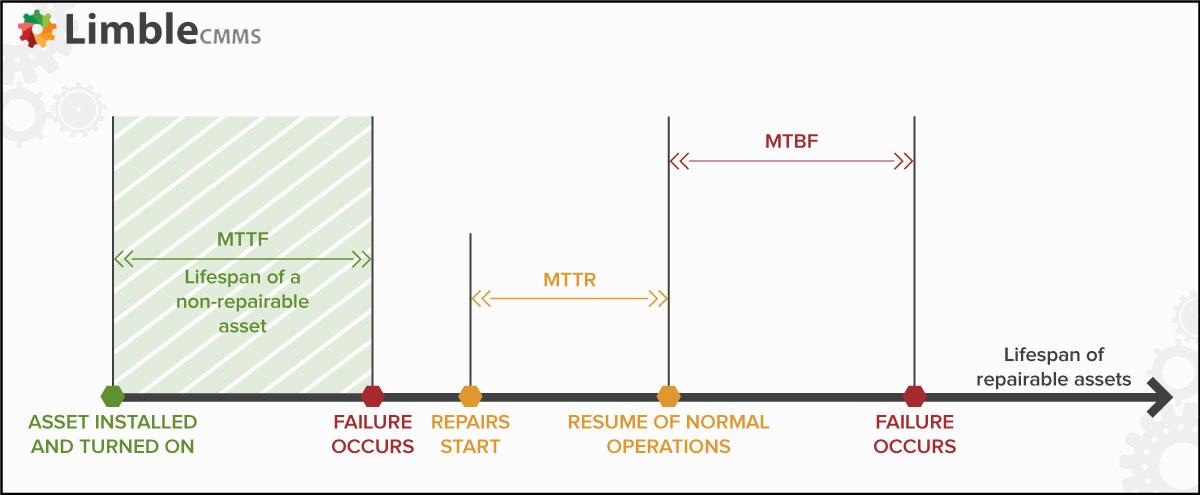 MTTR vs MTBF vs MTTF
