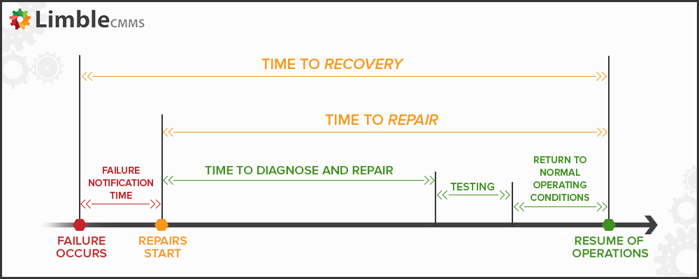 Mean Time To Recovery | MTTR meaning