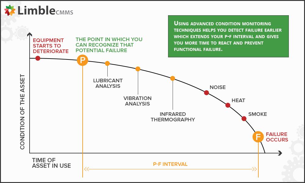P-F interval (P-F curve)