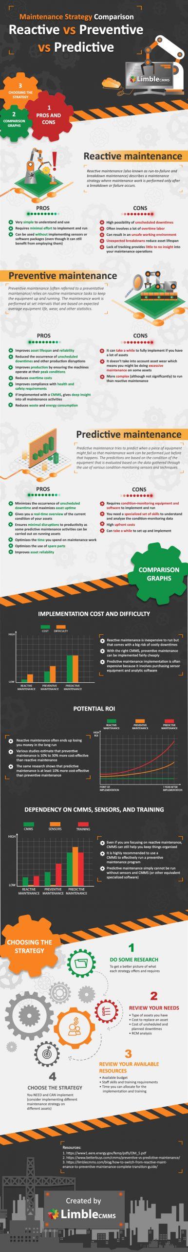 Reactive vs Preventive vs Predictive Maintenance