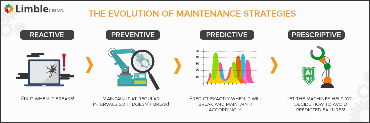 Reactive to prescriptive maintenance