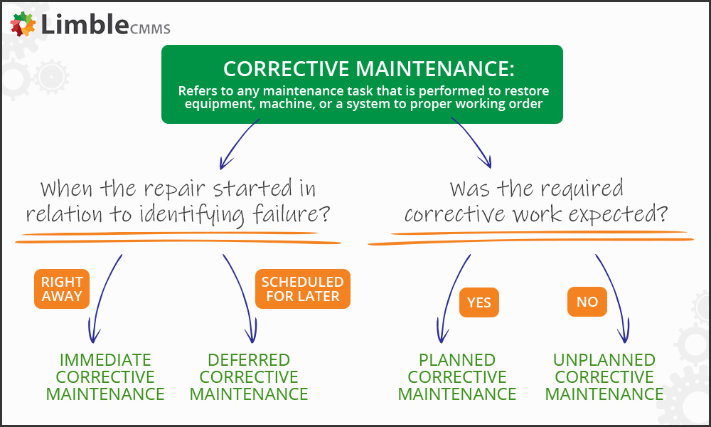 what is corrective maintenance