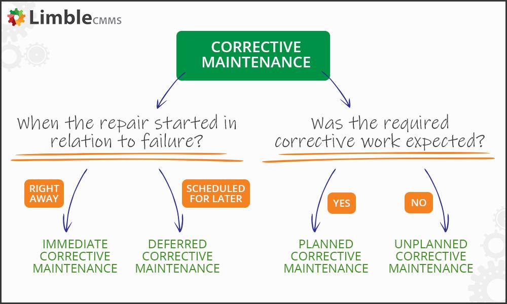 Corrective maintenance subdivisions