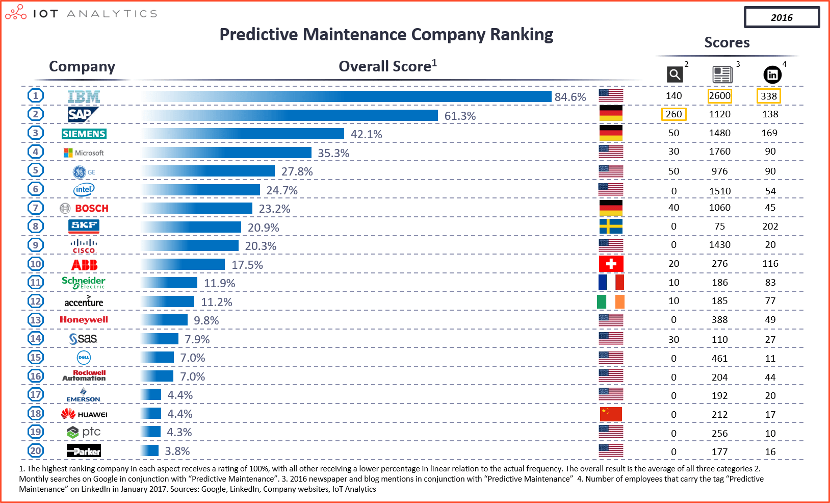 PdM company rankings