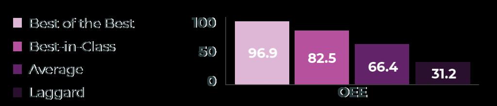 OEE benchmark study