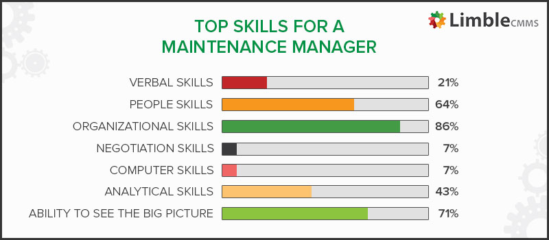 Maintenance manager skills