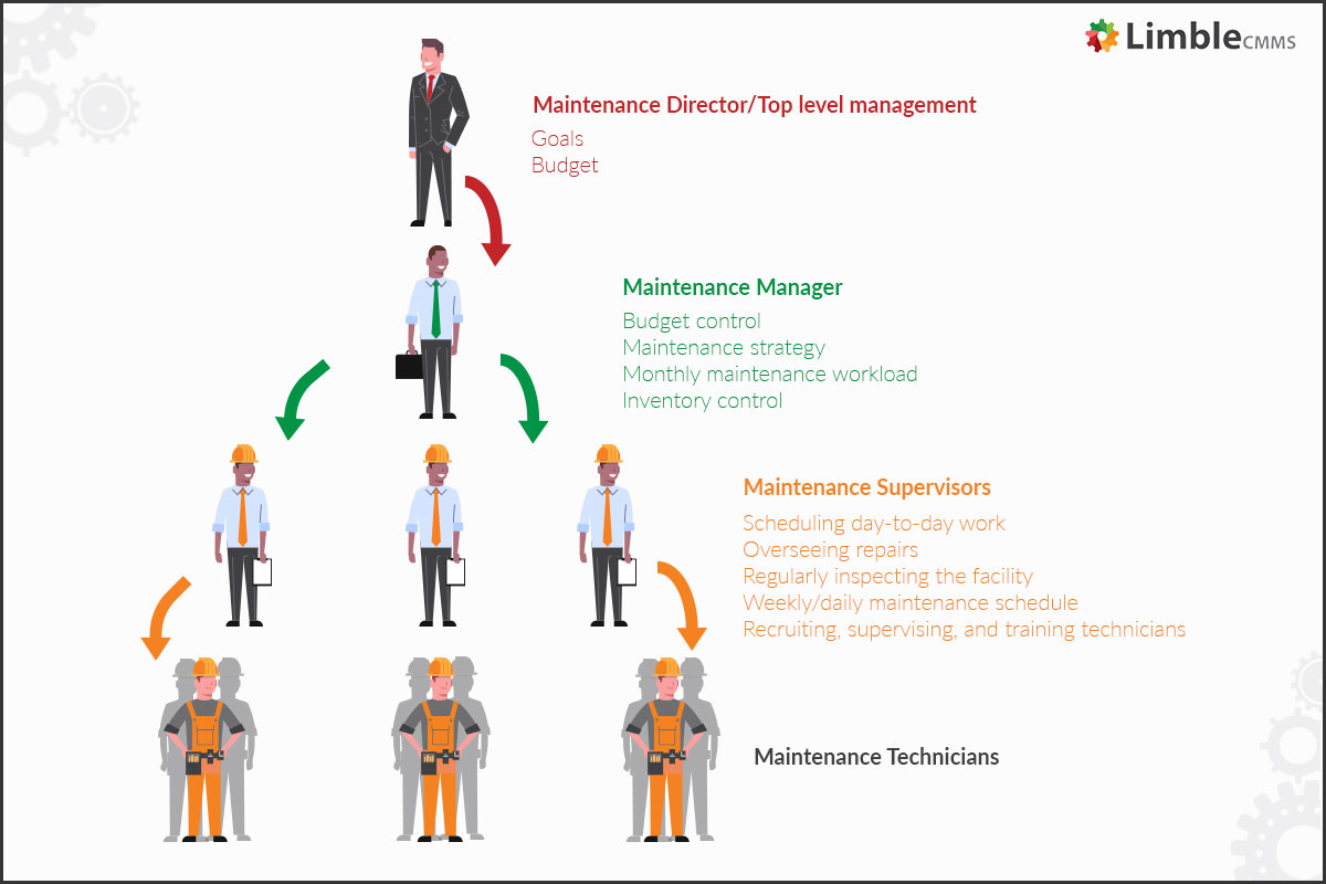 Responsibilities of a Maintenance manager