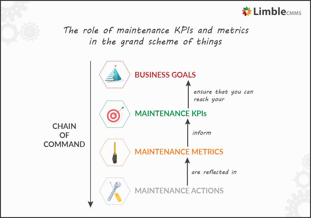 Maintenance KPIs and maintenance performance metrics