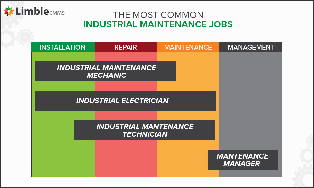 industrial maintenance jobs
