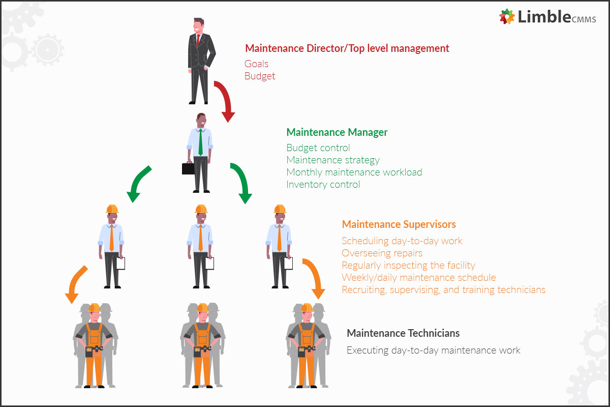 maintenance department organizational structure