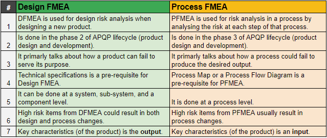 difference between DFMEA and PFMEA
