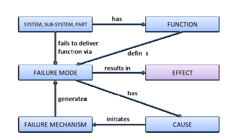 model of system failure