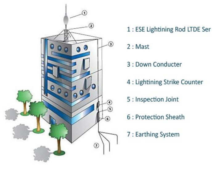 Lightning protection system design