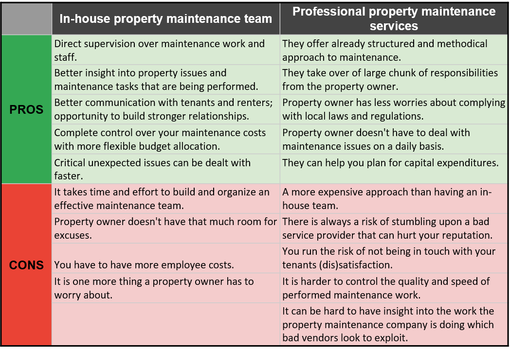 Commercial property maintenance vs in-house team