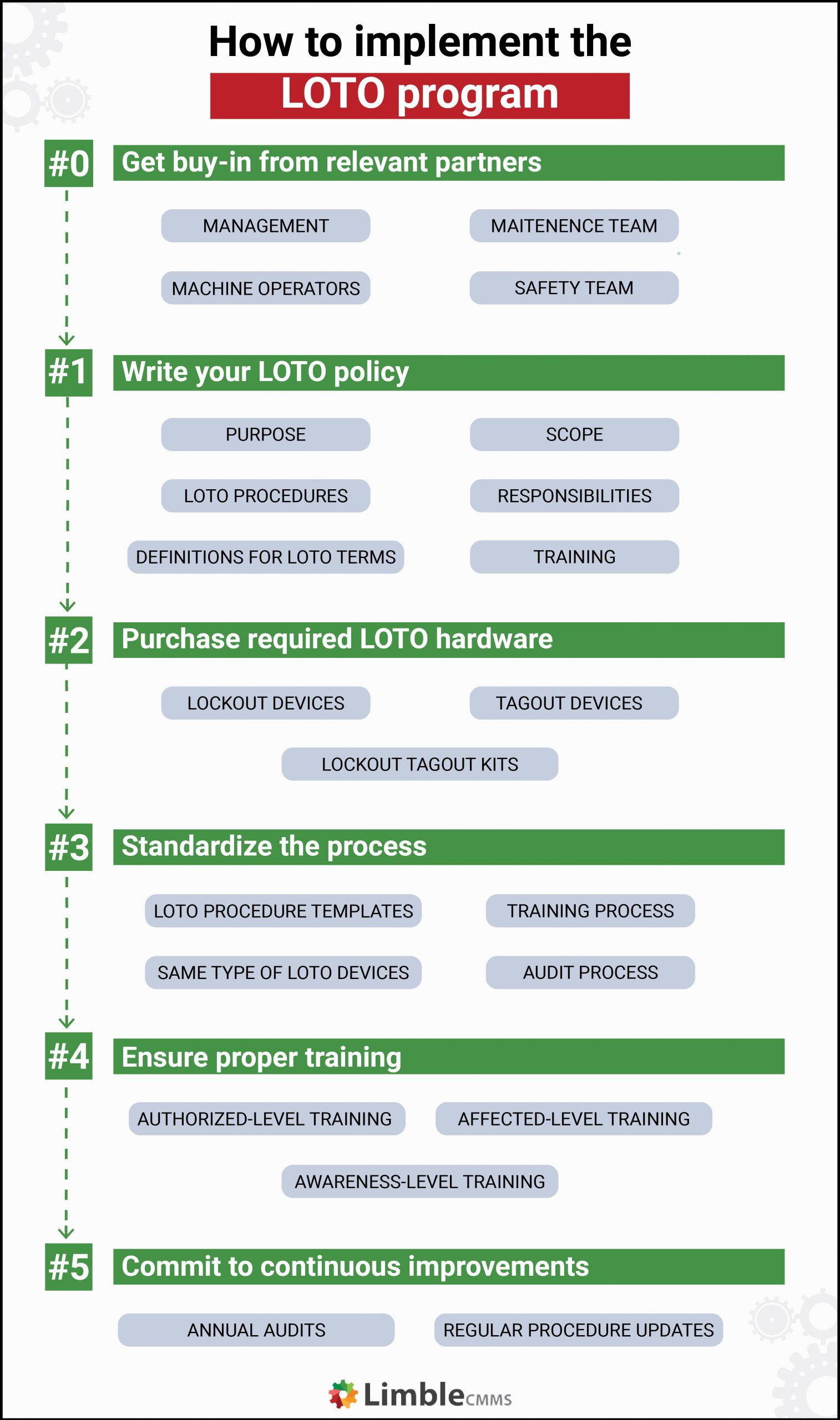how to implement the loto program