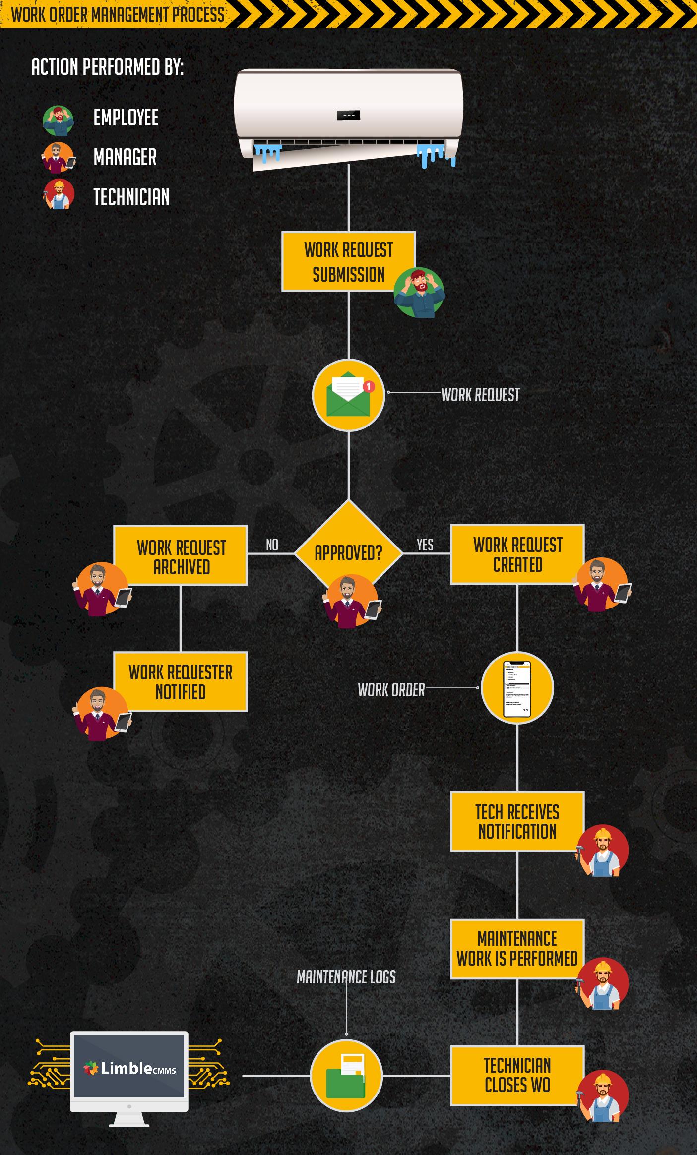 work-order management process