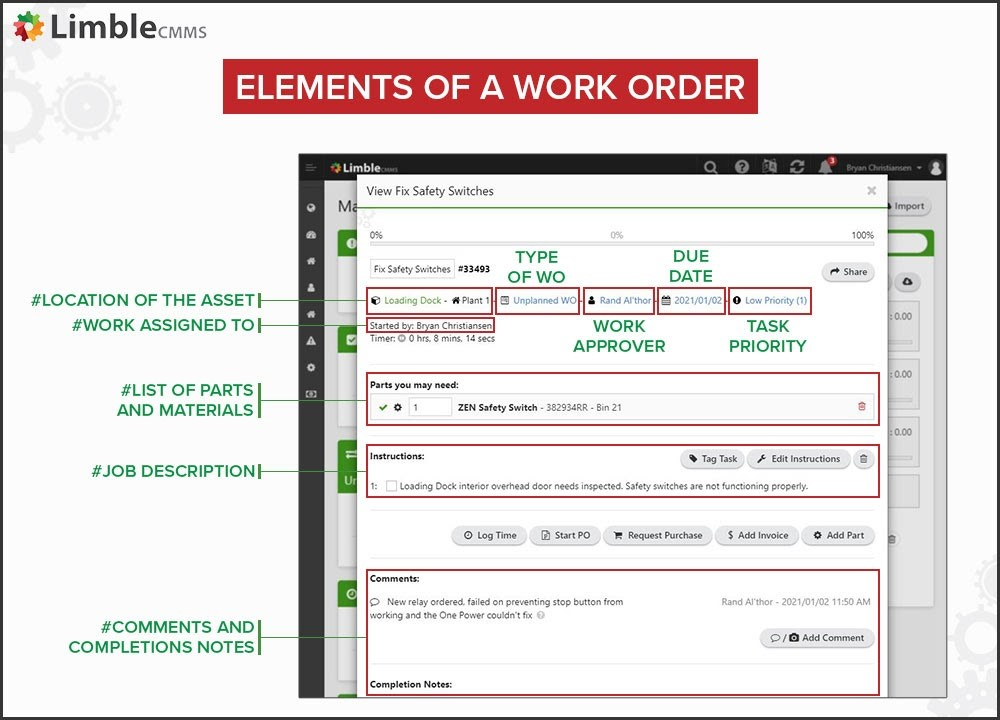 elements of a work orde