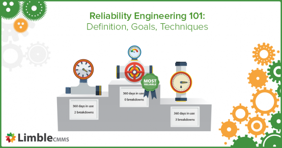 what is reliability engineering