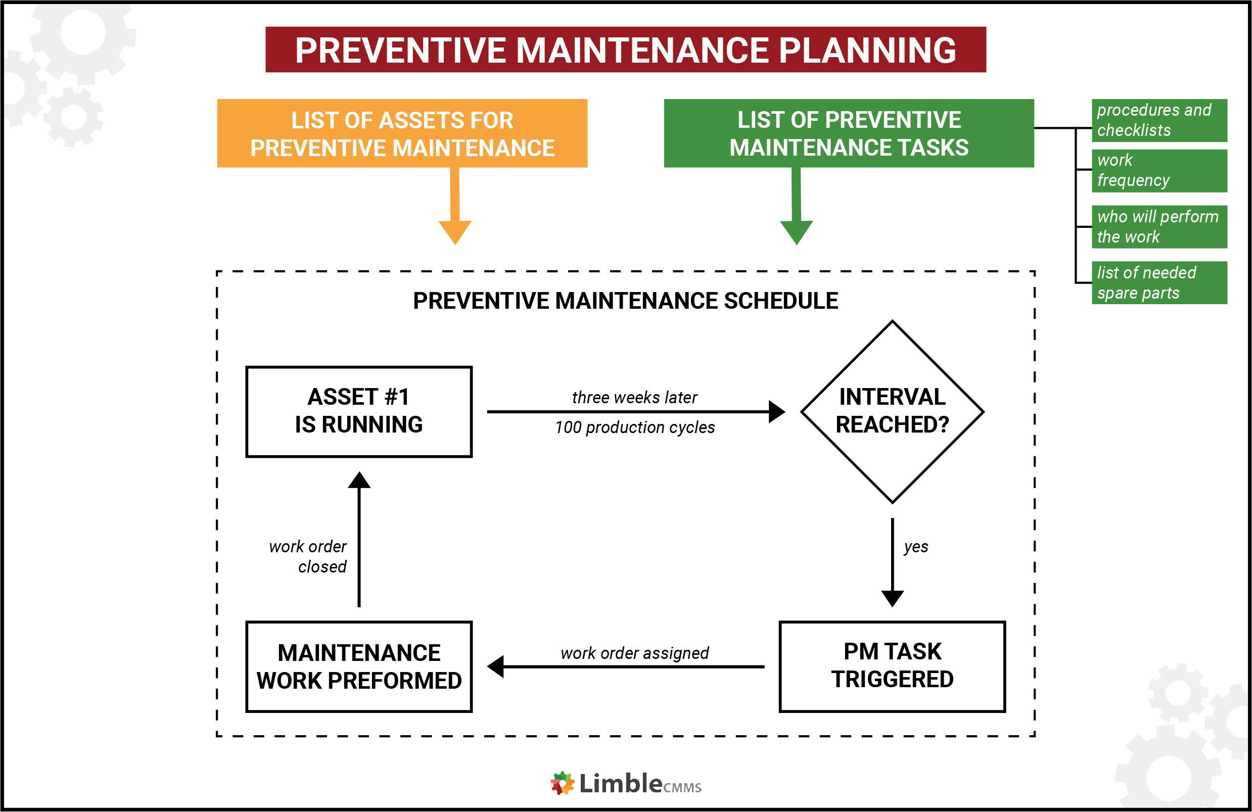 preventive maintenance planning process
