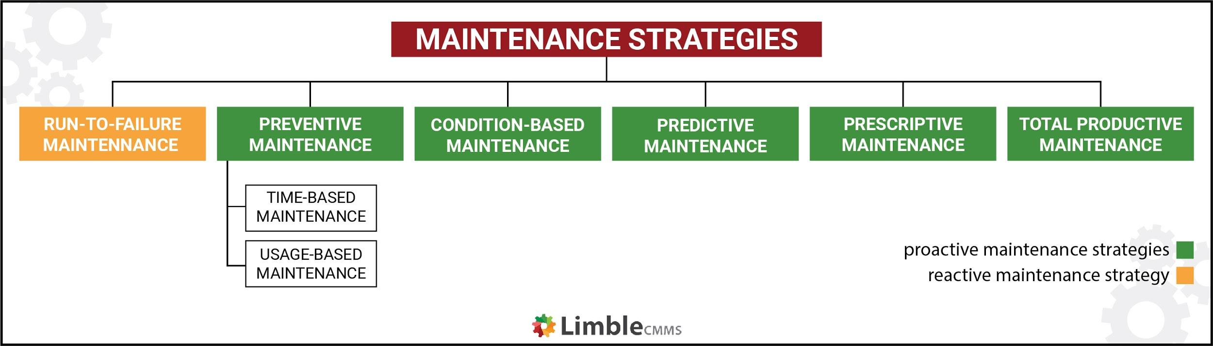 hierarchy of maintenance strategies