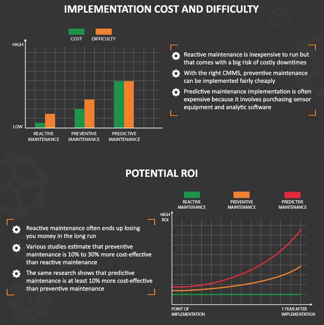 reactive maintenance vs preventive maintenance vs predictive maintenance