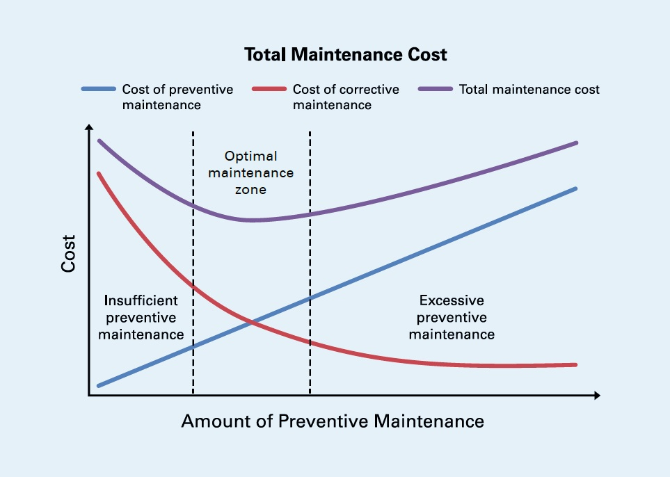 total maintenance cost