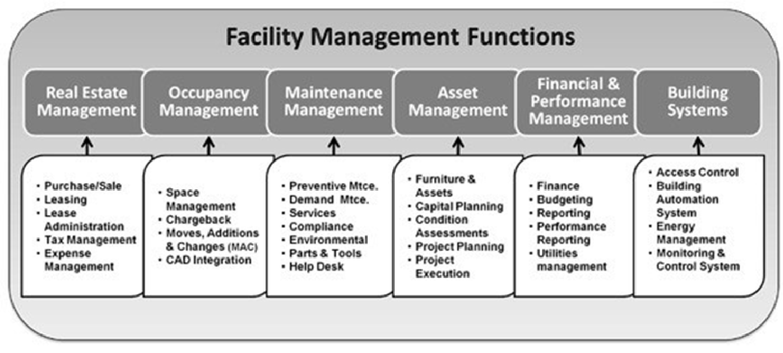 facility management functions