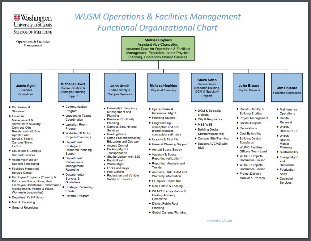 facilities maintenance organizational structure