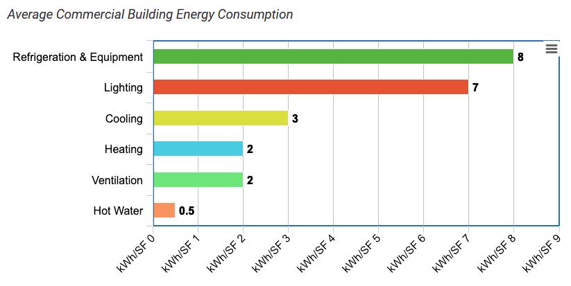 average commercial building energy consumption
