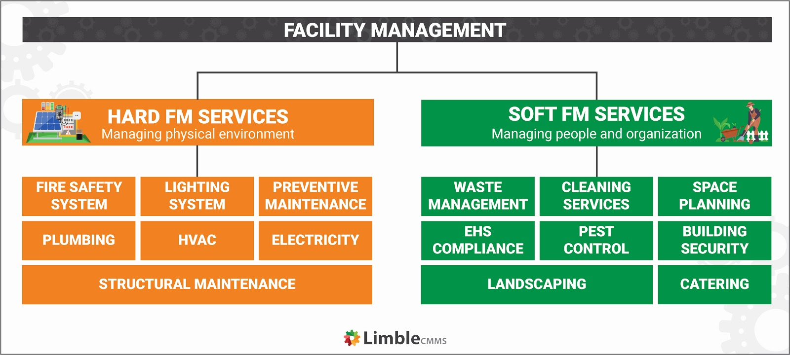 hard and soft facilities management services