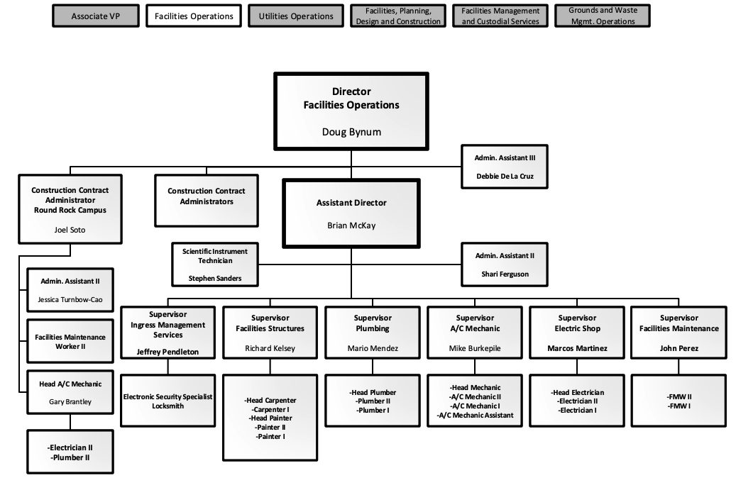 facility management organizational structure