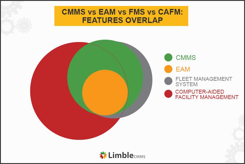CMMS vs EAM vs FMS vs CAFM