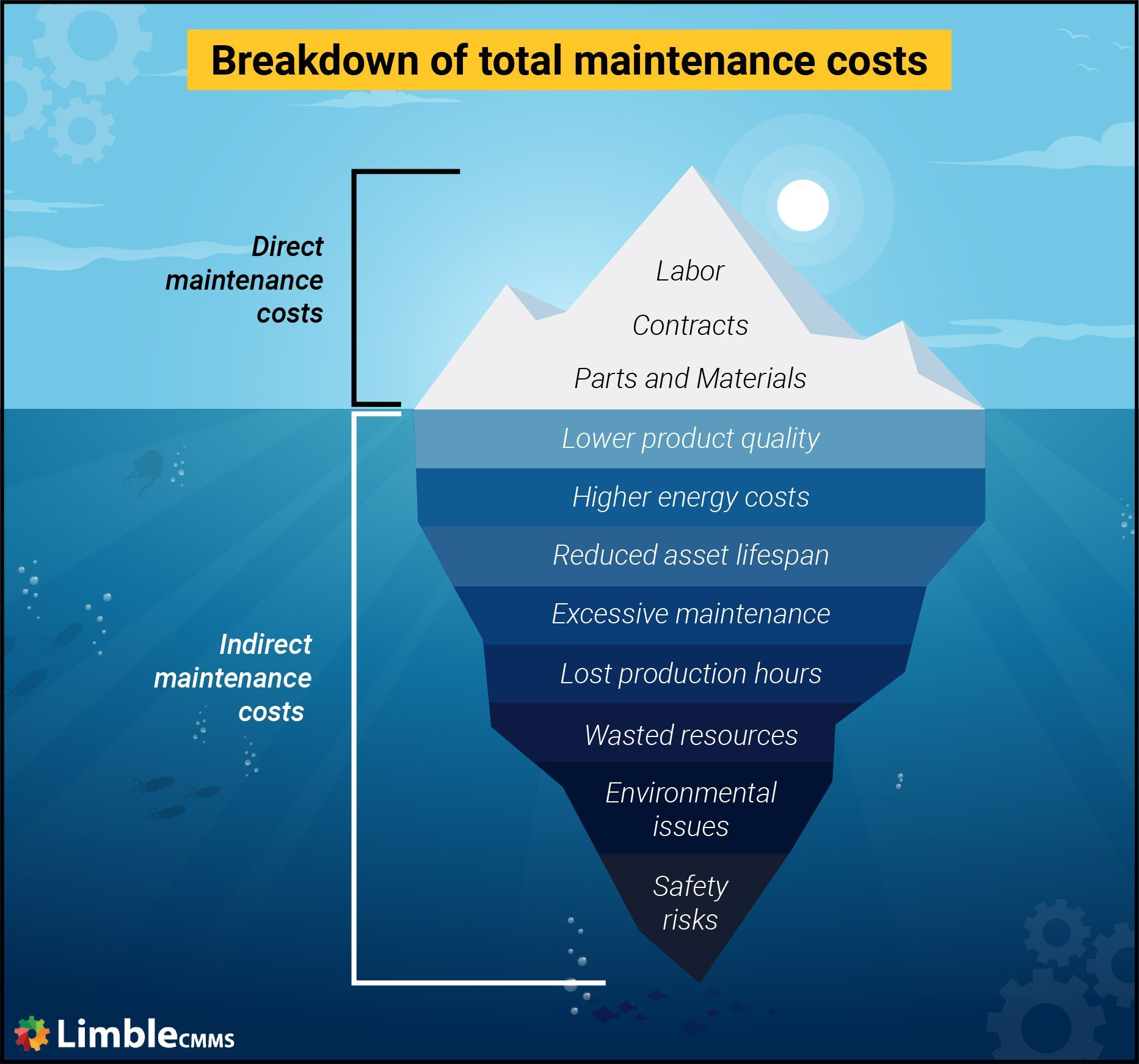 Total Cost of Maintenance