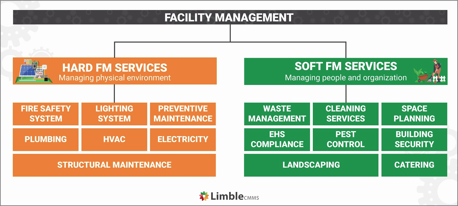 The role of maintenance in facility management