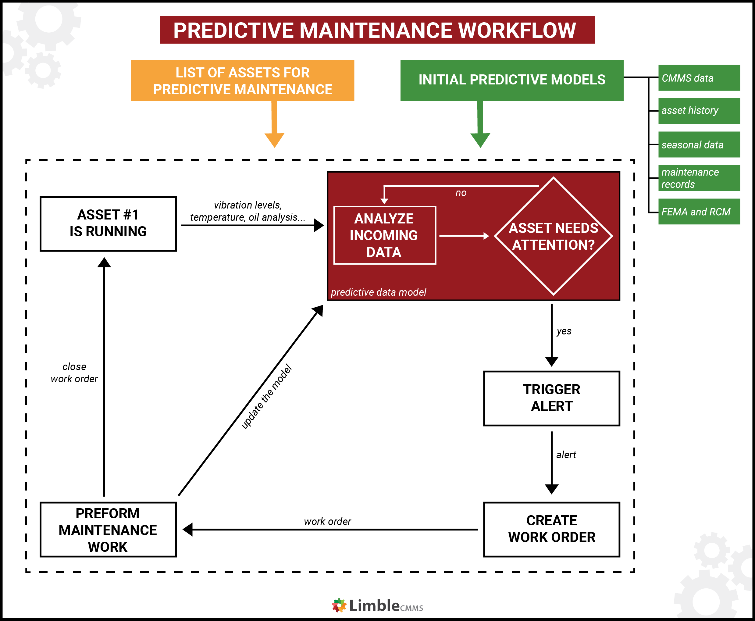 predictive maintenance workflow