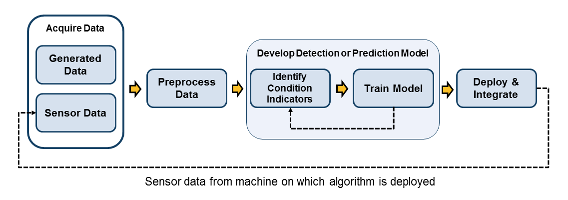 sensor data from machine on which algorithm is deployed
