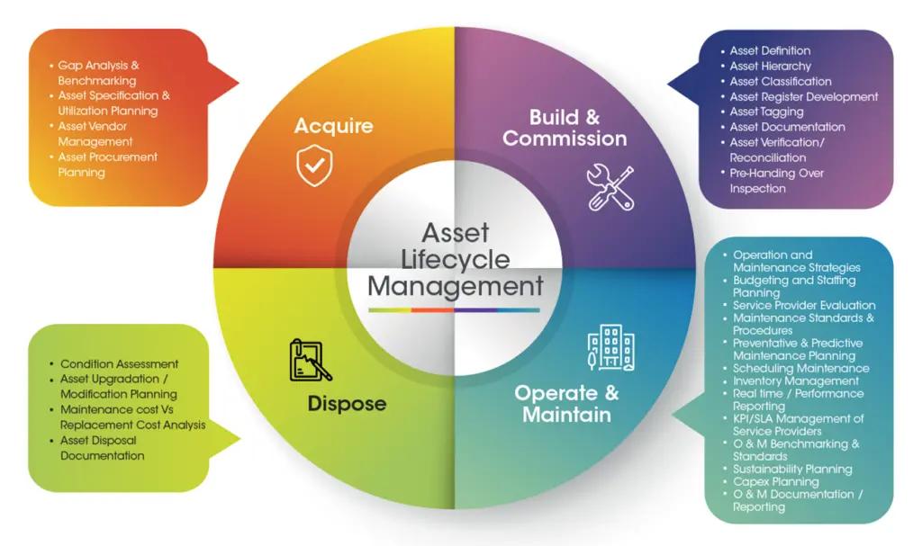 asset lifecycle management process