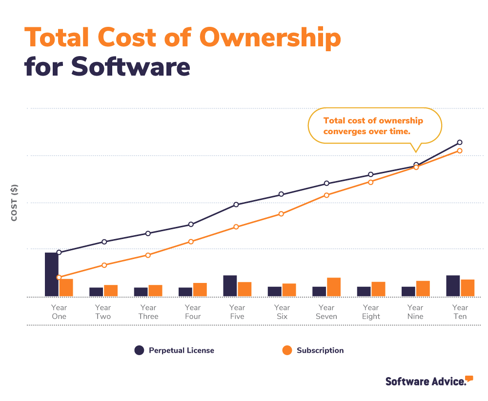 TCO for software