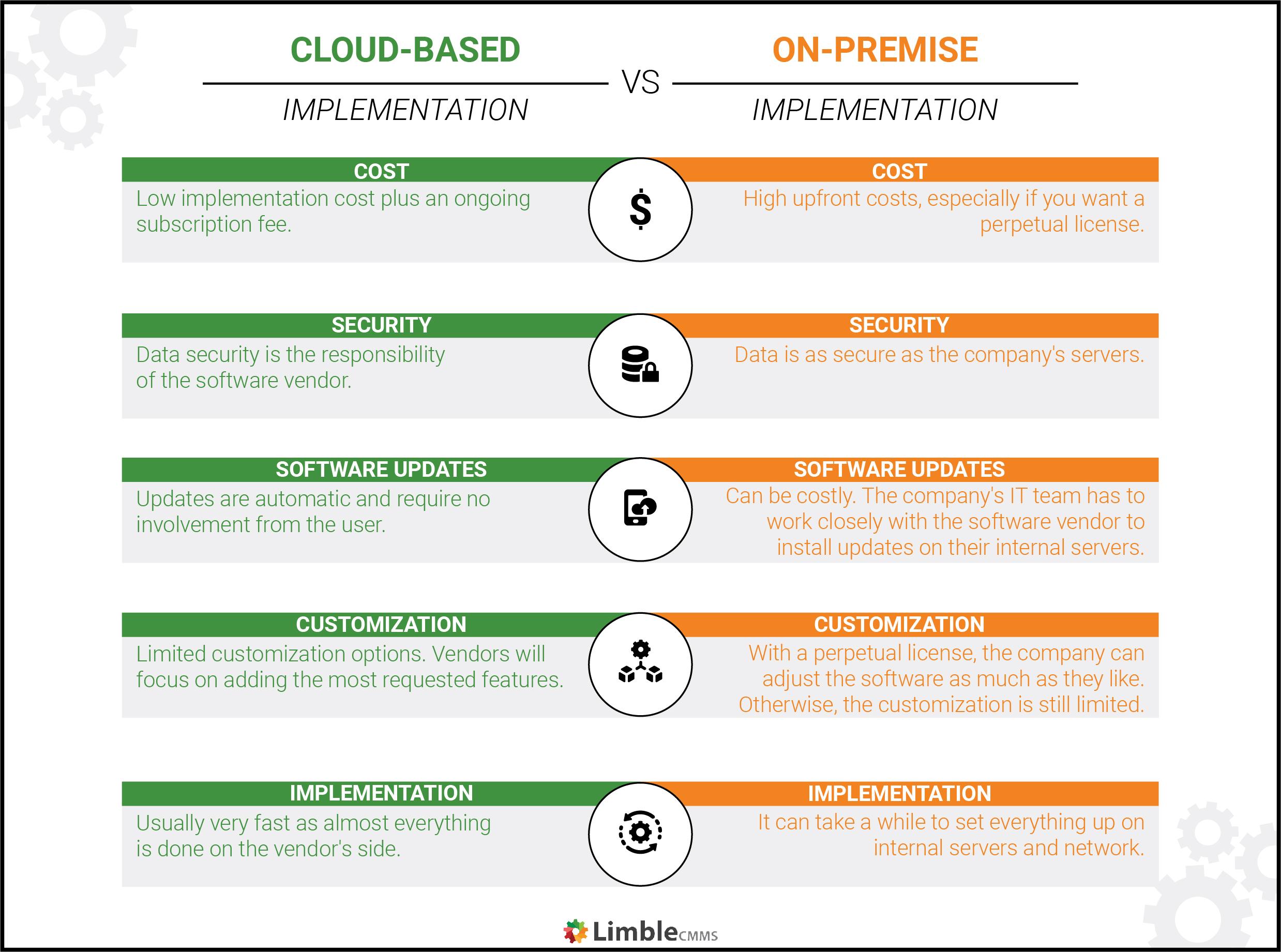 cloud-based vs on-premise EAM implementation